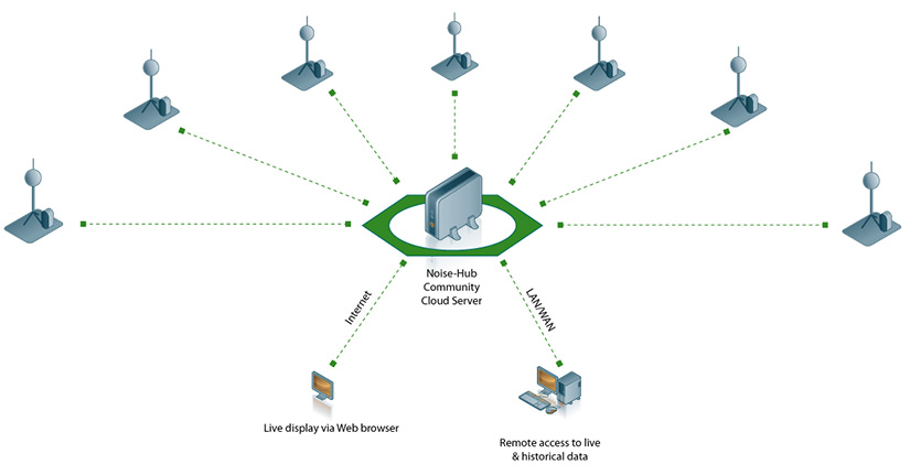 schematic of a construction noise monitoring system